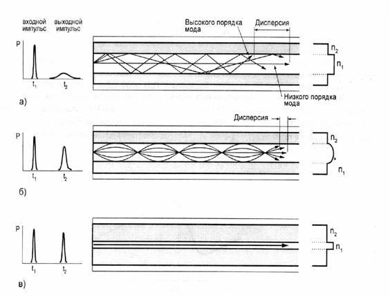В основе построения волоконных оптических линий связи (ВОЛС) положен принцип передачи по волокну световых волн на...